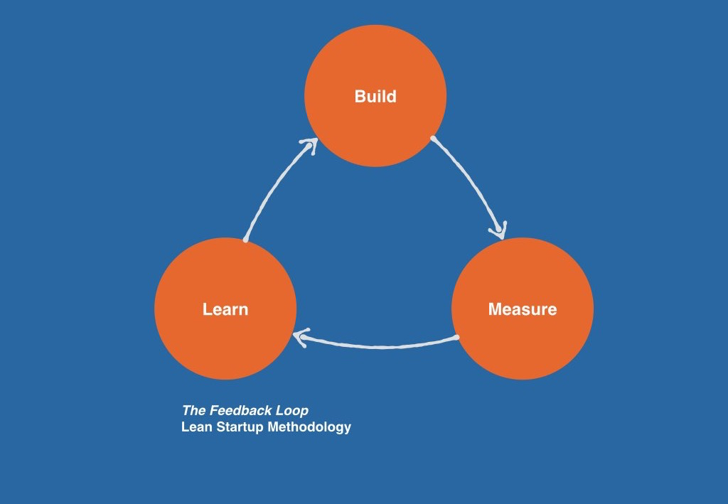 Build, Measure, Learn: The Feedback Loop - Lean Startup Methodology