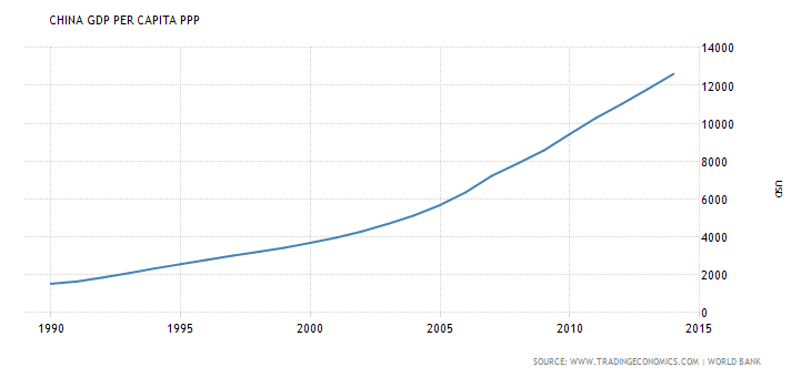 PIB per capita China 1990 - 2015