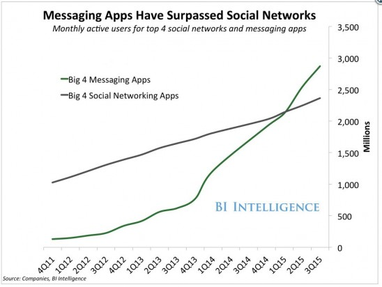 Las aplicaciones de mensajería han sobrepasado a las redes sociales (Fuente: https://www.2geeks1city.com/wp-content/uploads/2016/03/Apps-mensajeria-548x412.jpg)