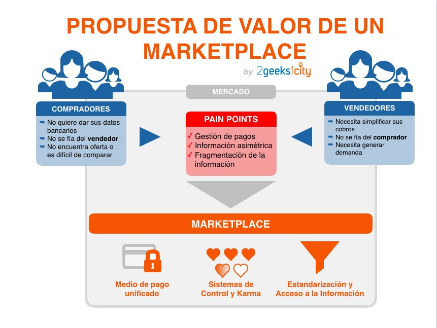 Qué es un marketplace