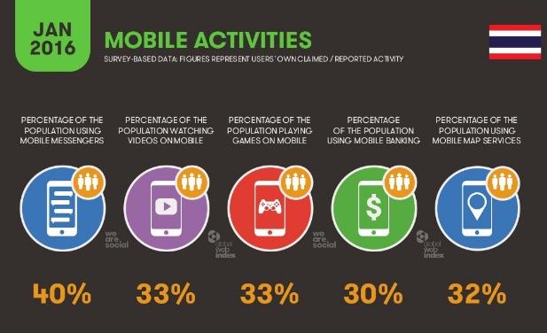 Uso del móvil en Tailandia