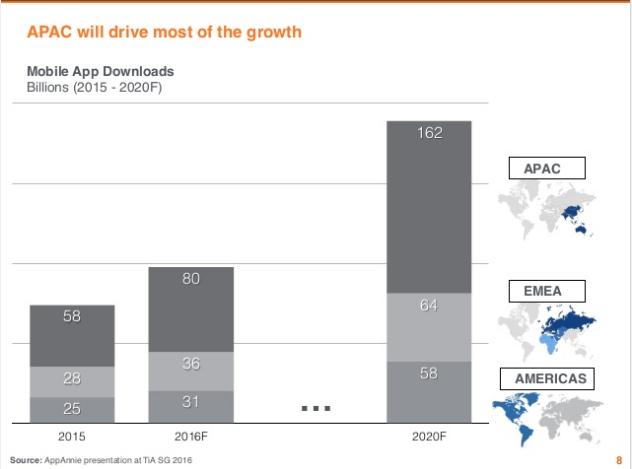 Android Crecimiento en Asia