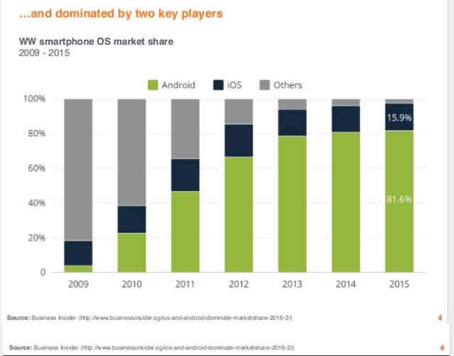 Cuota de mercado de sistemas operativos móviles