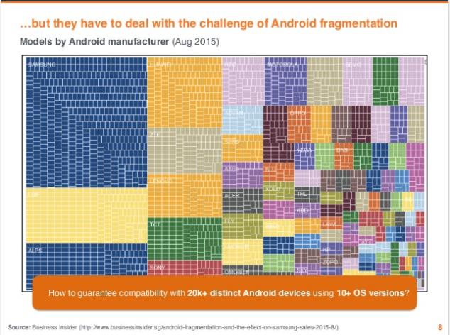 La fragmentación en Android