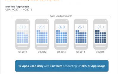 Últimas tendencias en Android y por qué se está comiendo el mercado asiático (y el del resto de economías emergentes)
