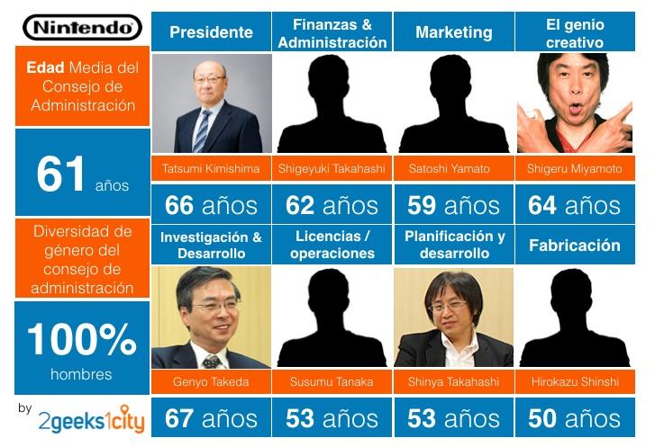 Consejo de Administración de Nintendo