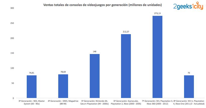 Ventas Totales de consolas por generación