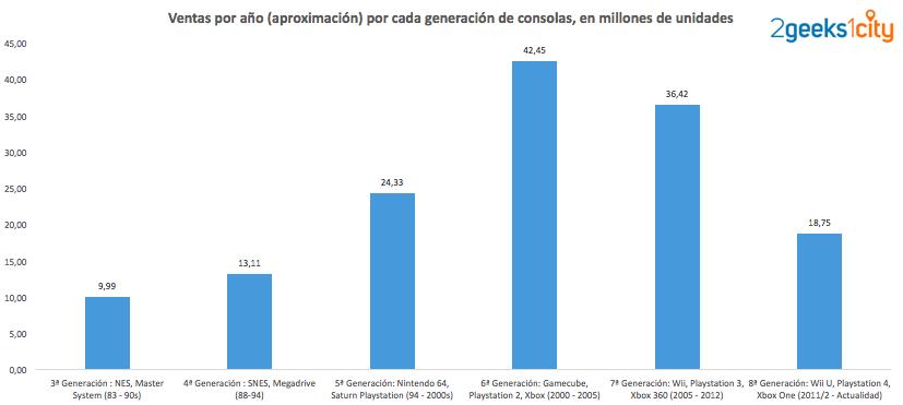 Ventas por año en cada generación de consolas (estimado)