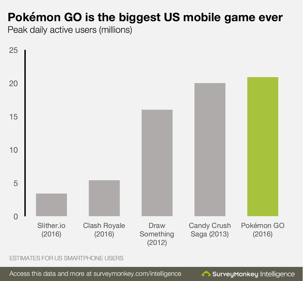 Pokemon Go frente a otros juegos móviles