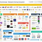 The Durianscape, understanding the startup ecosystem in Malaysia
