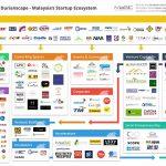 Durianscape o las claves del ecosistema startup en Malasia