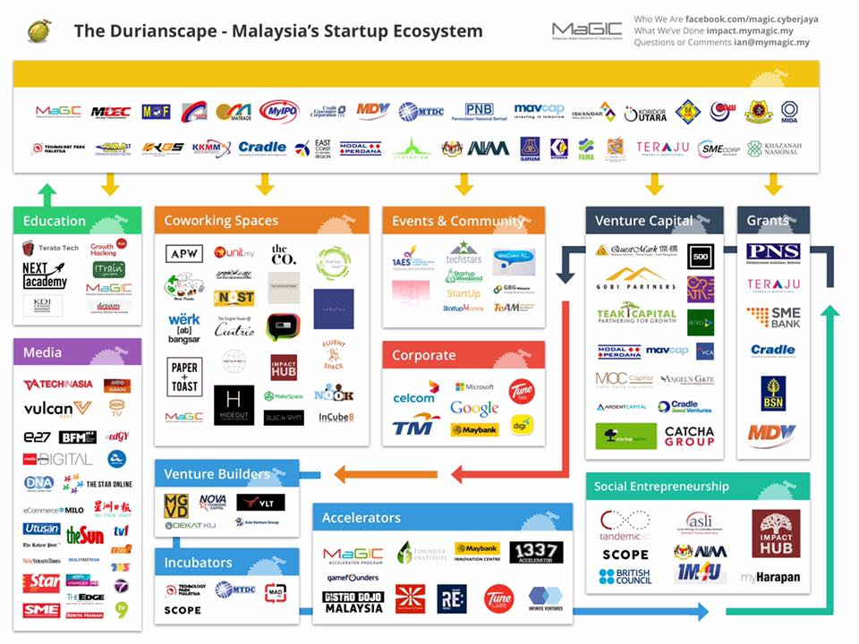 Durianscape malaysisa startup ecosystem