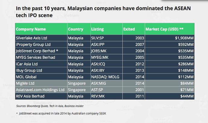 malaysia-startups-ipo