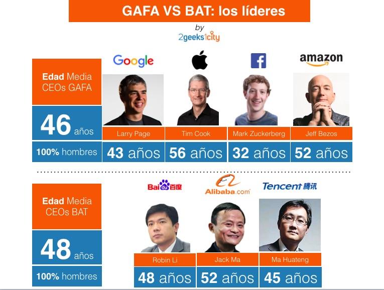 Los líderes del GAFA y el BAT