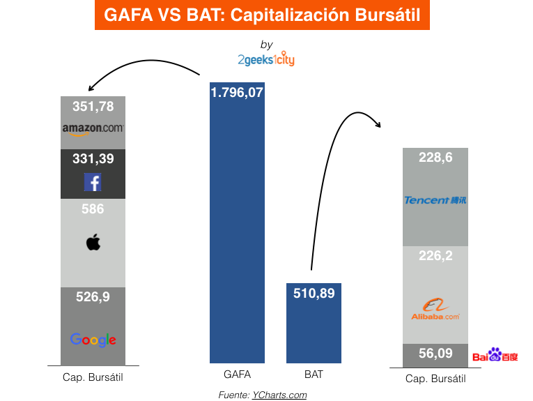 GAFA Vs BAT: Capitalización Bursátil