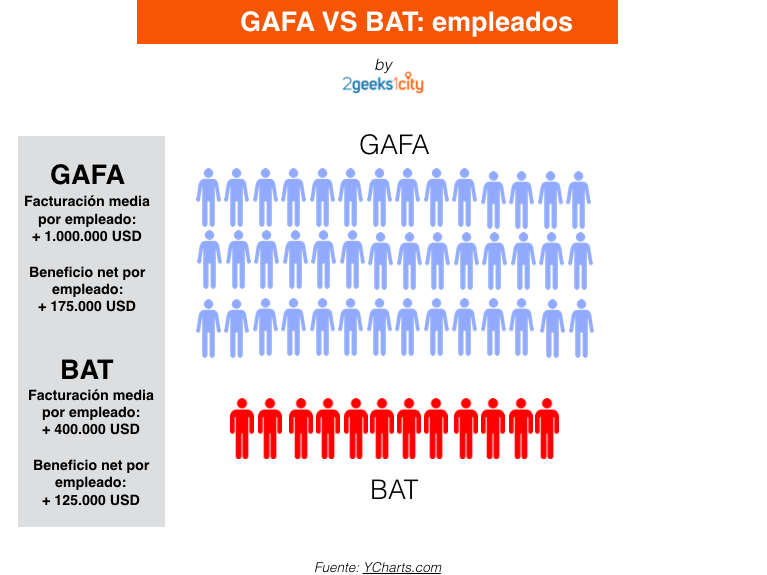 GAFA Vs BAT: Facturación y beneficio por empleado
