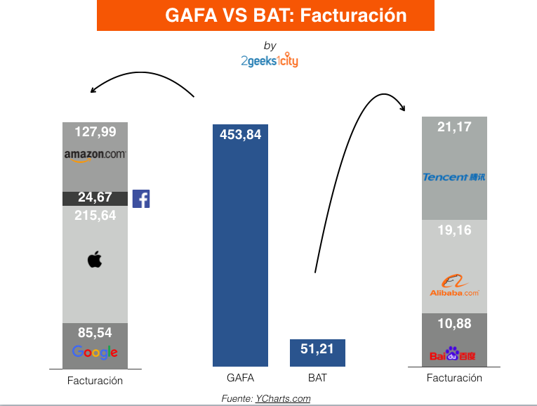 GAFA Vs BAT: Facturación