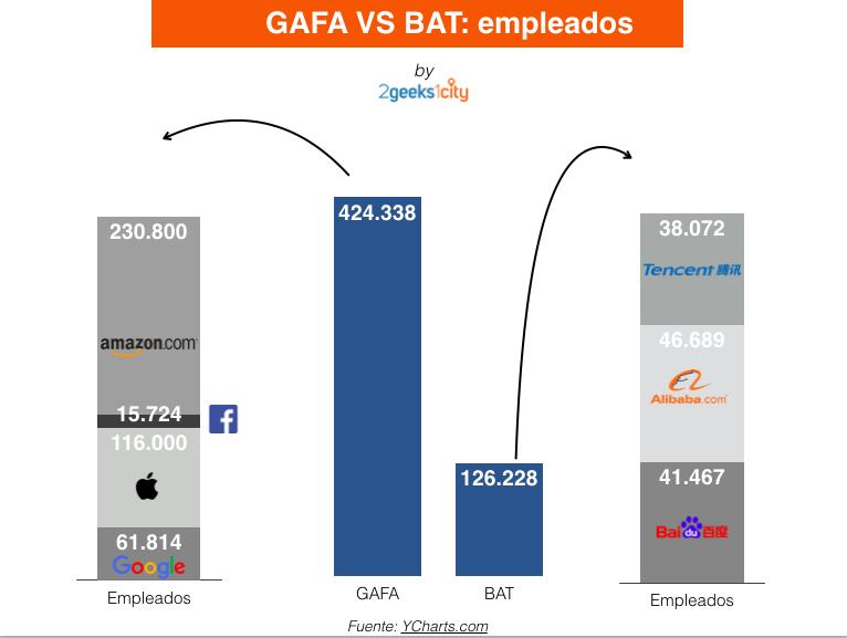 Gafa Vs BAT: Empleados
