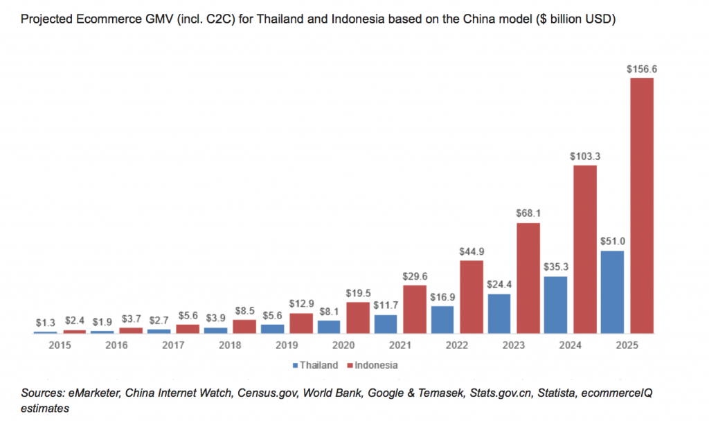 El potencial del eCommerce en el sureste asiático