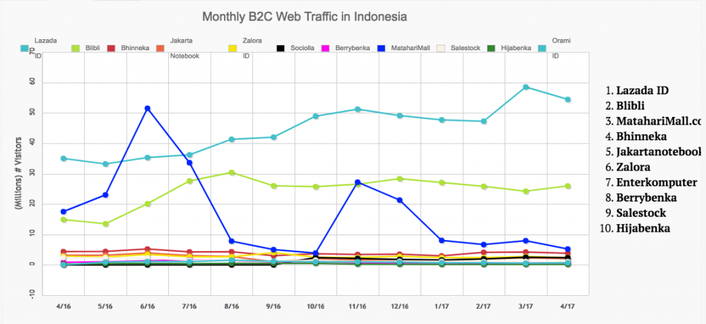 B2C eCommerce in Indonesia
