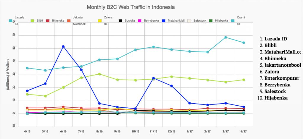 B2C eCommerce in Indonesia